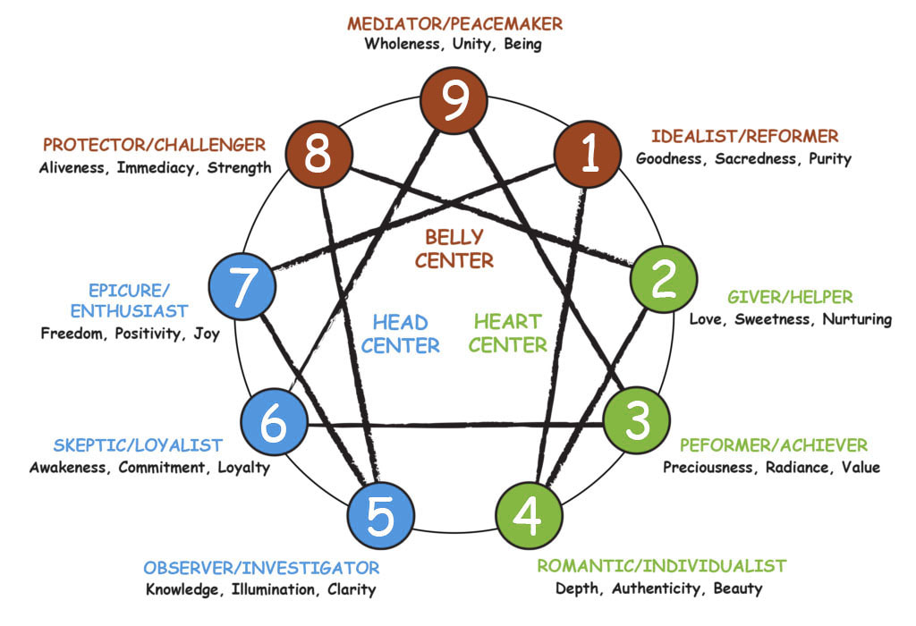 What is the Enneagram? - Enneagram Prison Project